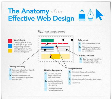 60-anatomy-effective-web-design